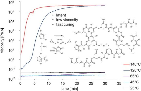 Protected N-heterocyclic carbenes as latent organocatalysts for low-temperature curing of anhydride-hardened epoxy resins- Advances in Engineering