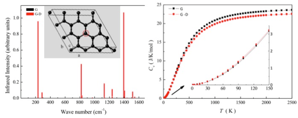 Thermal properties infrared spectra imperfect graphene-Advances in Engineering