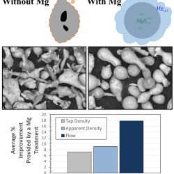 Treatment of ferrous melts for the improvement of the sphericity of water atomized powders-Advances in Engineering