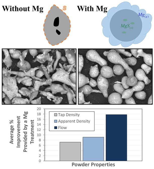 Treatment of ferrous melts for improvement of the sphericity of water atomized powders-Advances in Engineering
