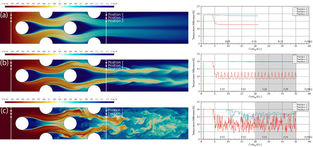 Turbulence model-free approach for predictions of air flow dynamics and heat transfer in a fin-and-tube exchanger. Advances in Engineering