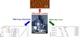 Viscous flow and viscosity measurement of low-temperature imprintable AuCuSi thin film metallic glasses investigated . Advances in Engineering