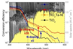 Anions and cations distribution in M5+/N3- co-alloyed TiO2 nanotubular structures for photo-electrochemical water splitting