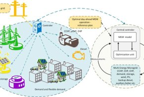 Corrective receding horizon scheduling of flexible distributed multi-energy microgrids