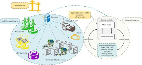 Corrective receding horizon scheduling of flexible distributed multi-energy microgrids. Advances in Engineering