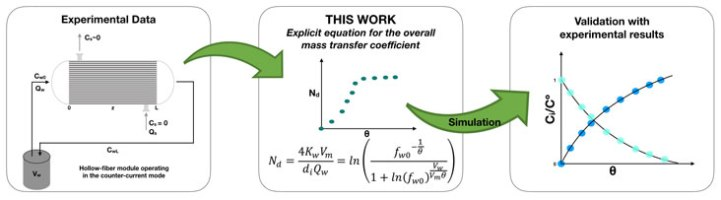 Explicit equation for determination of overall mass transfer coefficient in a hollow fiber membrane contactor