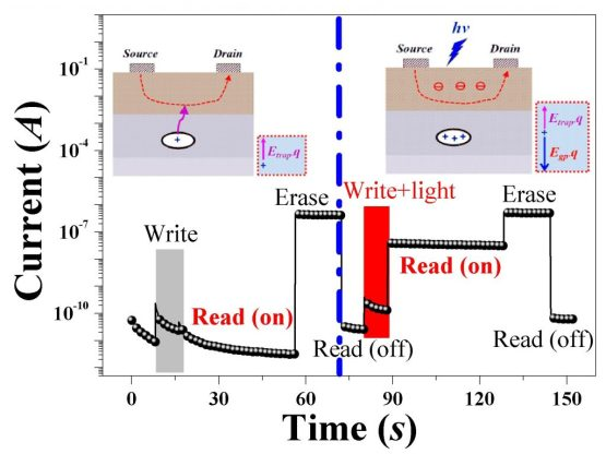 Light-activated electric bistability for evaporated silver nanoparticles in organic field-effect transistors. Advances in Engineering