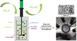 Mild synthesis of poly(HEMA)-networks as well-defined nanoparticles in supercritical CO2- Advances in Engineering