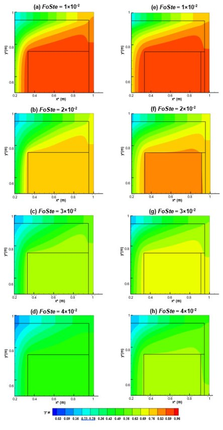 Mitigation against crude oil wax solidification using TES fin. Advances in Engineering