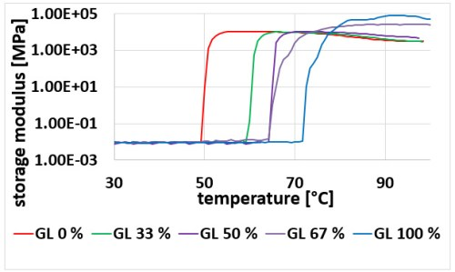 Physical properties of starch plasticized by a mixture of plasticizers. Advances in Engineering