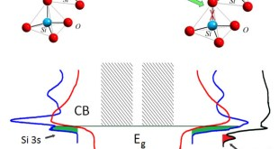 Redistribution of valence and conduction band states depending on the method of modification of SiO2 structure. Advances in Engineering