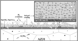 Effect of the catalyst concentration, the immersion time and the aging time on the morphology, composition and corrosion performance of TEOS-GPTMS sol-gel coatings deposited on the AZ31 magnesium alloy. Advances in Engineering