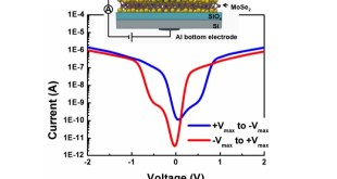 Resistive switching in MoSe2BaTiO3 hybrid structures. Advances in Engineering