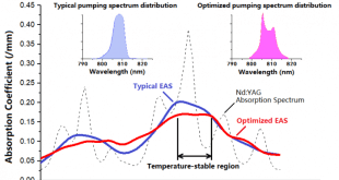 Temperature-stable pumping realization through the optimization the. Advances in Engineering