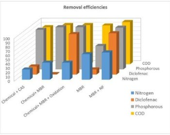 improved removal of micropollutants in wastewater treatment-Advances in Engineering