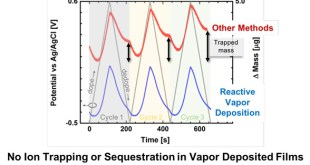 Deposition Dependent Ion Transport in Doped Conjugated Polymer Films: Insights for Creating High-Performance Electrochemical Devices. Advances in Engineering