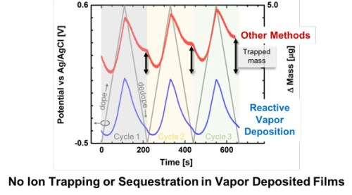 Deposition Dependent Ion Transport in Doped Conjugated Polymer Films Insights for Creating High-Performance Electrochemical Devices. Advances in Engineering