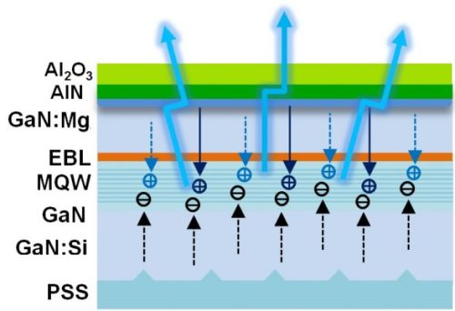 Efficiency enhancement of InGaNGaN blue light-emitting diodes with top surface deposition of AlNAl2O3-Advances in Engineering
