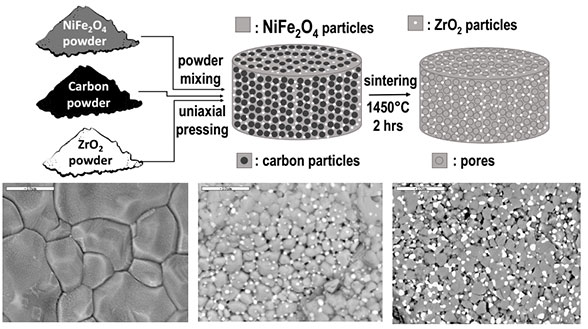 Ni-ferrite with structural stability for solar thermochemical H2O/CO2 splitting. Advances in Engineering