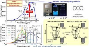 Photoluminescence from vibrational excited-states for organic molecules adsorbed on Si nanoparticles. Advances in Engineering