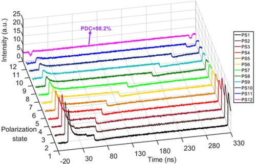 Cavity-birefringence-dependent h-shaped pulse generation in a thulium-holmium-doped fiber laser. Advances in Engineering