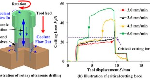 Experimental and theoretical investigation on the critical cutting force in the rotary ultrasonic drilling of brittle materials and composites. Advances in Engineering