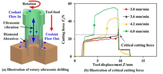 critical cutting force in the rotary ultrasonic drilling of brittle materials and composites. Advances in Engineering