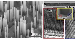 Growth of Pure Zinc-Blende GaAs(P) Core−Shell Nanowires with Highly Regular Morphology. Advances in Engineering