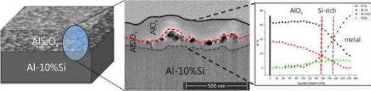 role of Si incorporation on the anodic growth of barrier-type Al oxide. Advances in Engineering