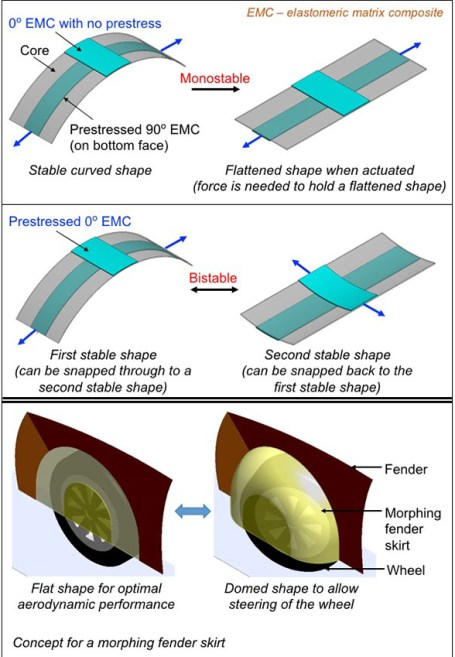Stability considerations and actuation requirements in bistable laminated composites. Advances in Engineering