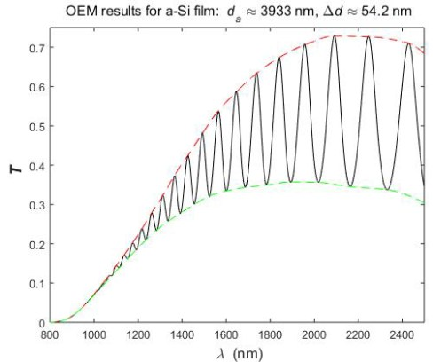 envelope method for characterization of optical thin film-Advances in Engineering