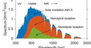 conversion of solar energy by broad-band nanospiral antenna-Spectrum--Advances in Engineering