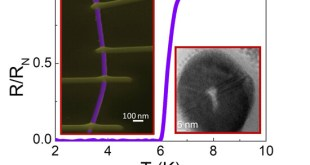 He focused ion beam for fabricating vertical superconducting crystalline hollow nanowires. Advances in Engineering