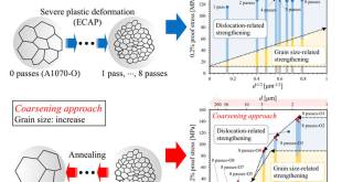Grain size effects in aluminum processed by severe plastic deformation. Advances in Engineering
