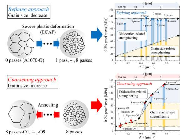 Grain size effects in aluminum processed by severe plastic