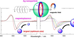 size of Ag nanospheres magnetoplasmonic responses - Advances in Engineering