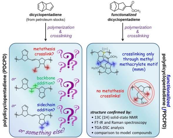 Understanding Molecular Structure to Understand Polymer Properties (Polydicyclopentadiene)- Advances in Engineering