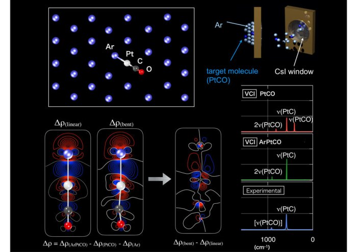 Mystery in vibrational spectrum of PtCO in argon matrix has been solved by highly sophisticated electronic and vibrational quantum-chemical computations.. Advances in Engineering