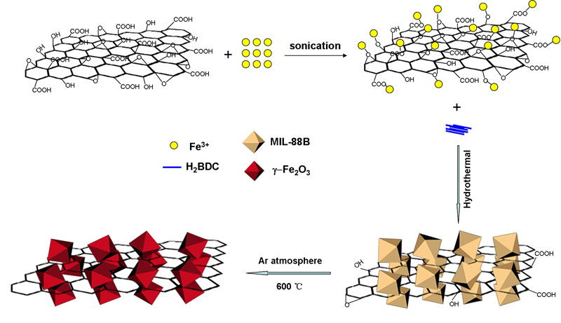 Phase-controllable synthesis of maghemite–carbonaceous composites for efficient photocatalytic hydrogen production. - Advance in Engineering