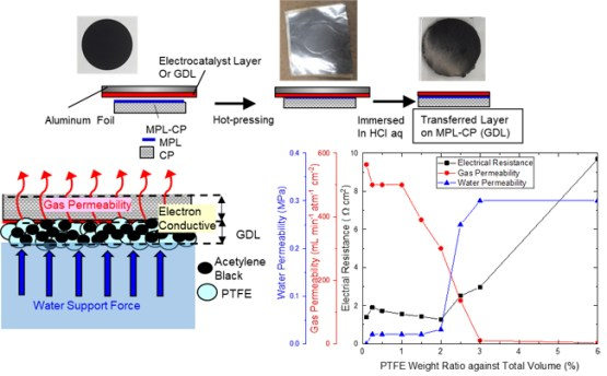 Development of Novel Hydrophobic Gas Diffusion Layer for High-Pressure Water Electrolysis using Water-Absorbing Porous Electrolyte. Advances in Engineering