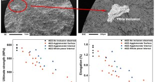 Effect of yttria inclusion on room temperature tensile property of investment cast TiAl, Advances in Engineering