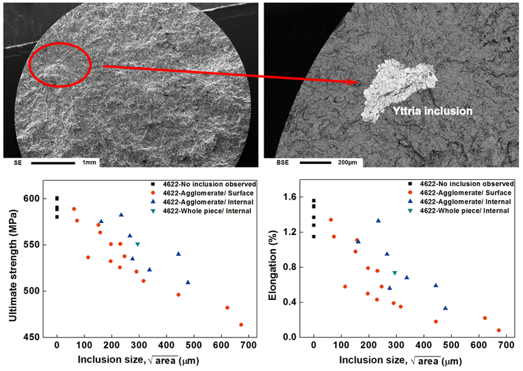 Advances in Engineering-Effect of yttria inclusion on room temperature tensile property of investment cast TiAl,