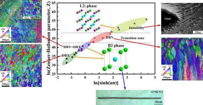 Intrinsically brittle polycrystalline Ni-Mn-Ga alloys exhibit excellent plastic deformation capacity - Advances in Engineering