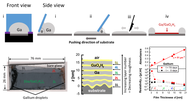 Advances in Engineering-Stable 2D Conductive Ga/Ga(OxHy) Multilayers with Controlled Nanoscale Thickness Prepared from Gallium Droplets with Oxide Skin