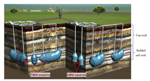 Comprehensive feasibility study of two-well-horizontal caverns for natural gas storage in thinly-bedded salt rocks in China, Advances in Engineering