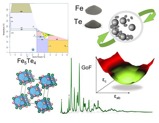 New iron–telluride nano phase, Advances in Engineering