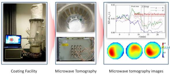 Pharmaceutical fluidized bed process with microwave tomography - Advances Engineering