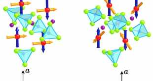magnetic structure of NaFePO4 and related polyanionic compounds-Advances in Engineering