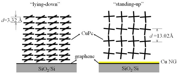 Making metal-phthalocyanines to stand-up and pack in-lines on grapheme surface - Advanced Engineering