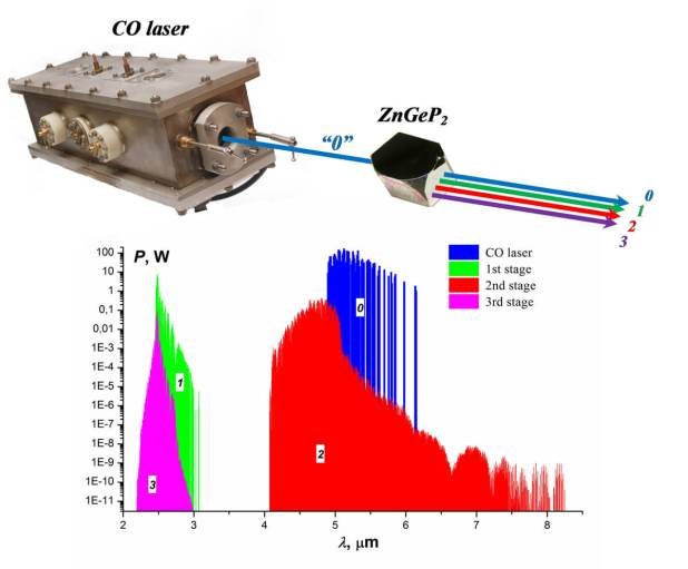Broadband mid-infrared CO laser system with cascaded frequency conversion in a single ZnGeP2 crystal - Advanced Engineering